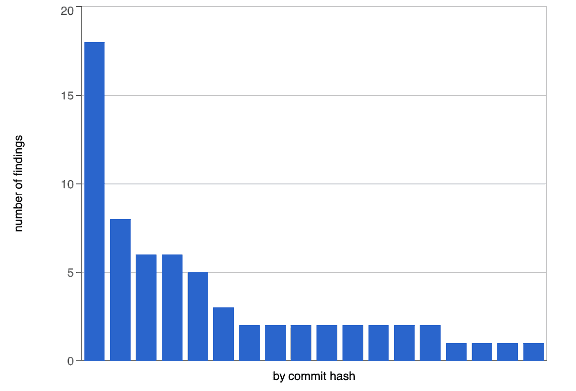 Histogram of r2c-flask-secure-set-cookie